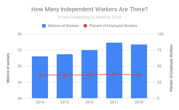 "A bar graph showing numbers of independent workers, as reported in ""Freelancing in America 2018"""
