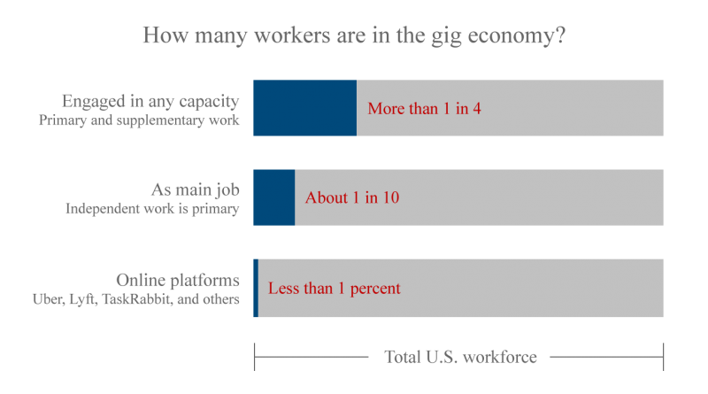 Chart showing the number of workers in the gig economy as share of the total U.S. workforce